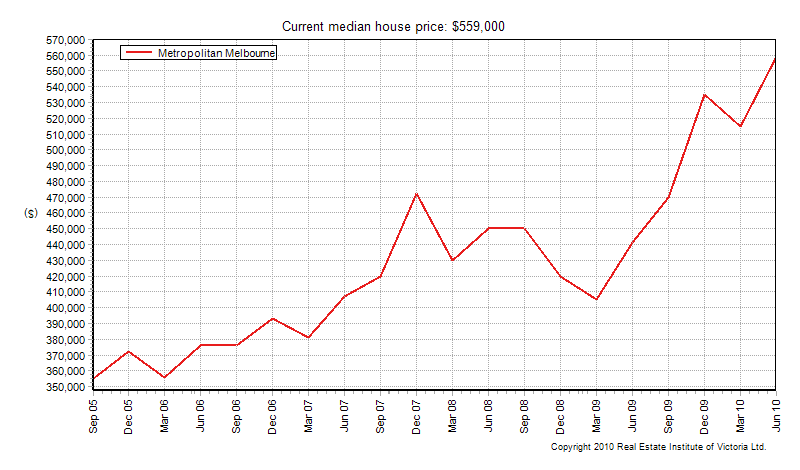 Melbournes 5 Year Growth In Property Prices Secret Agent