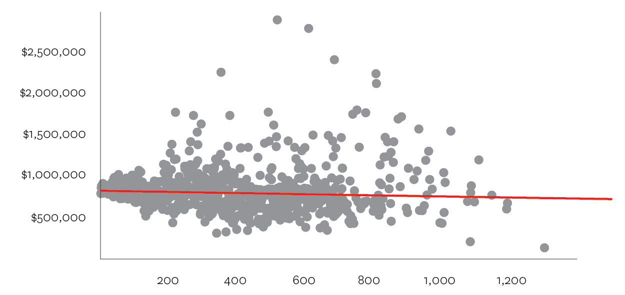 Figure 1 - Distribution of price (Y) versus housing number (X). Note the concentration of sales between #0-#200 and the diffusion after #800. The red line represents the average trend line.