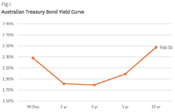 Yield Curve And Rba Cash Rate Secret Agent