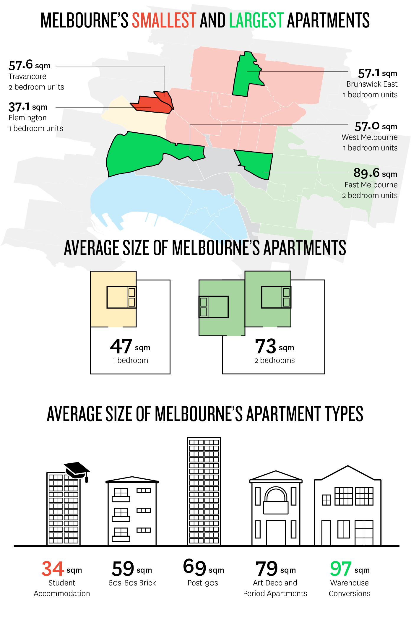 average 1 bedroom apartment size