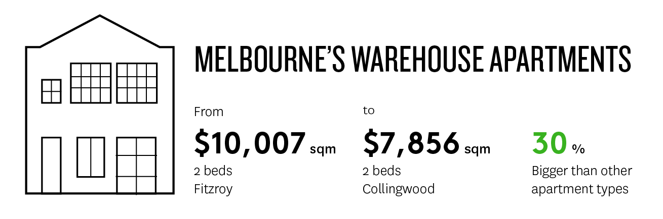 Infographic showing the average price per square metre of 2 bedroom warehouse apartments