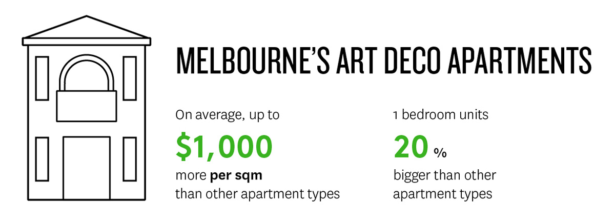 Infographic showing Melbourne's Art Deco apartments add up to 1 thousand dollars more per square metre than other apartment types