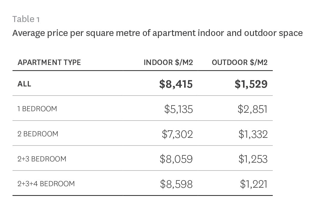 value of balcony in apartment price