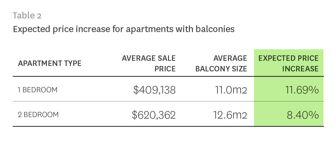 value added to apartment by balcony