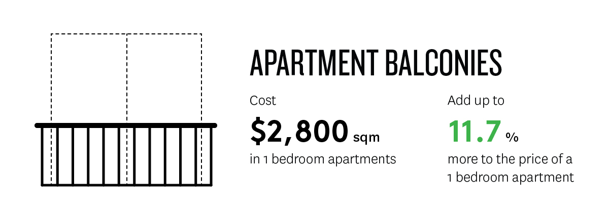 Diagram showing that balconies cost 2800 per square metre in 1 bedroom apartments and add up to 11.7 percent more to its sale price