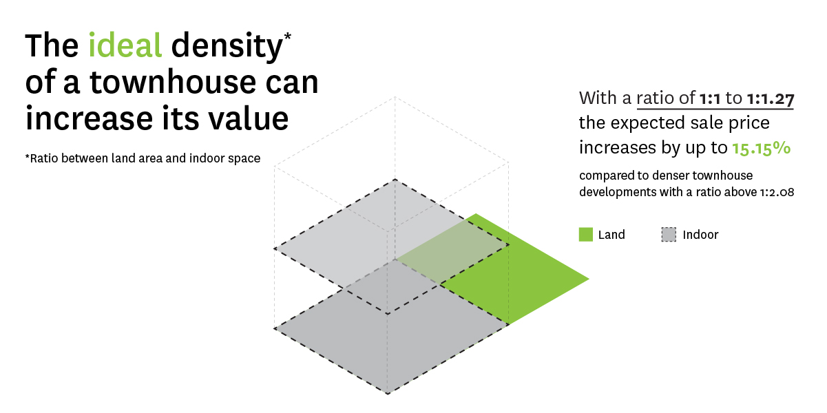 Diagram showing the ideal density of a townhouse in terms of its ratio of outdoor space to indoor space