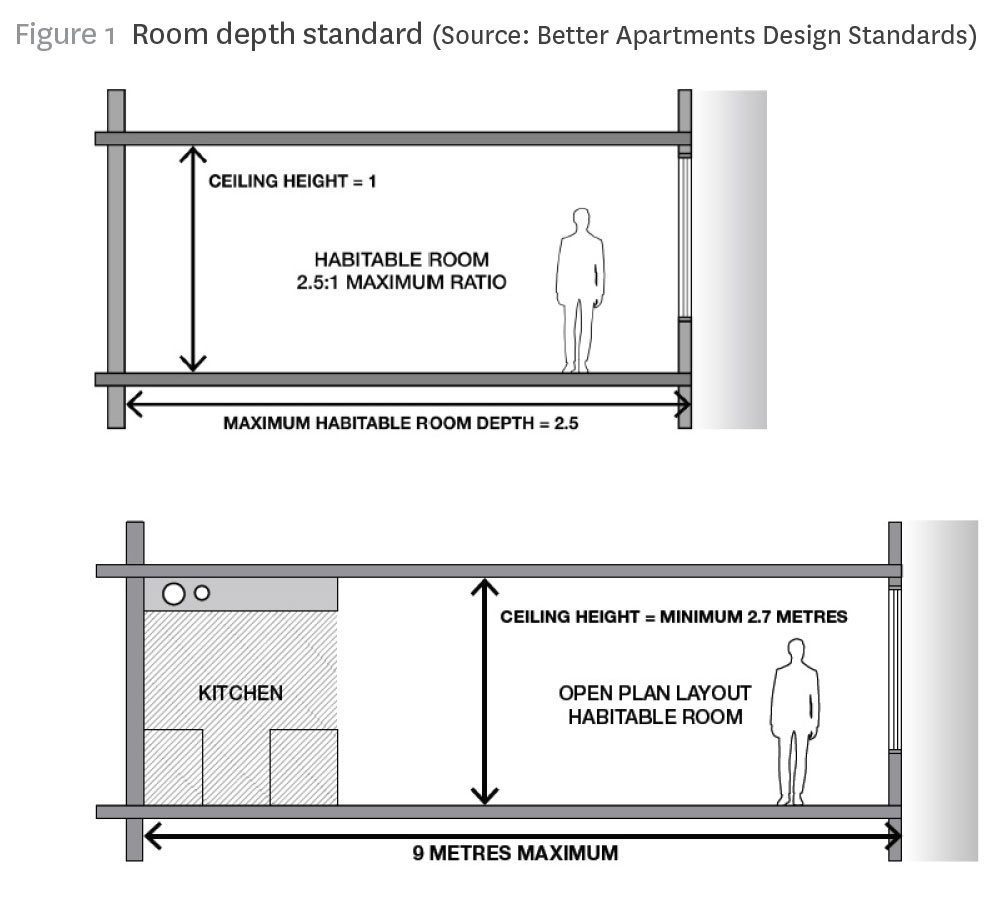 Better Apartments Room Depth Standards Secret Agent