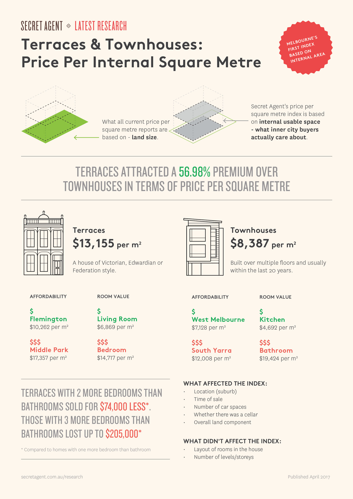 Price Per Internal Square Metre of Terraces and Townhouses Secret Agent
