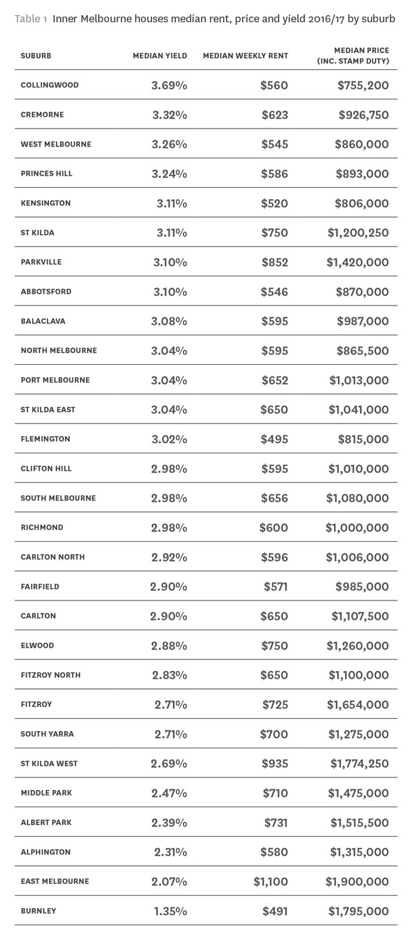 Table containing investment returns of inner Melbourne suburbs