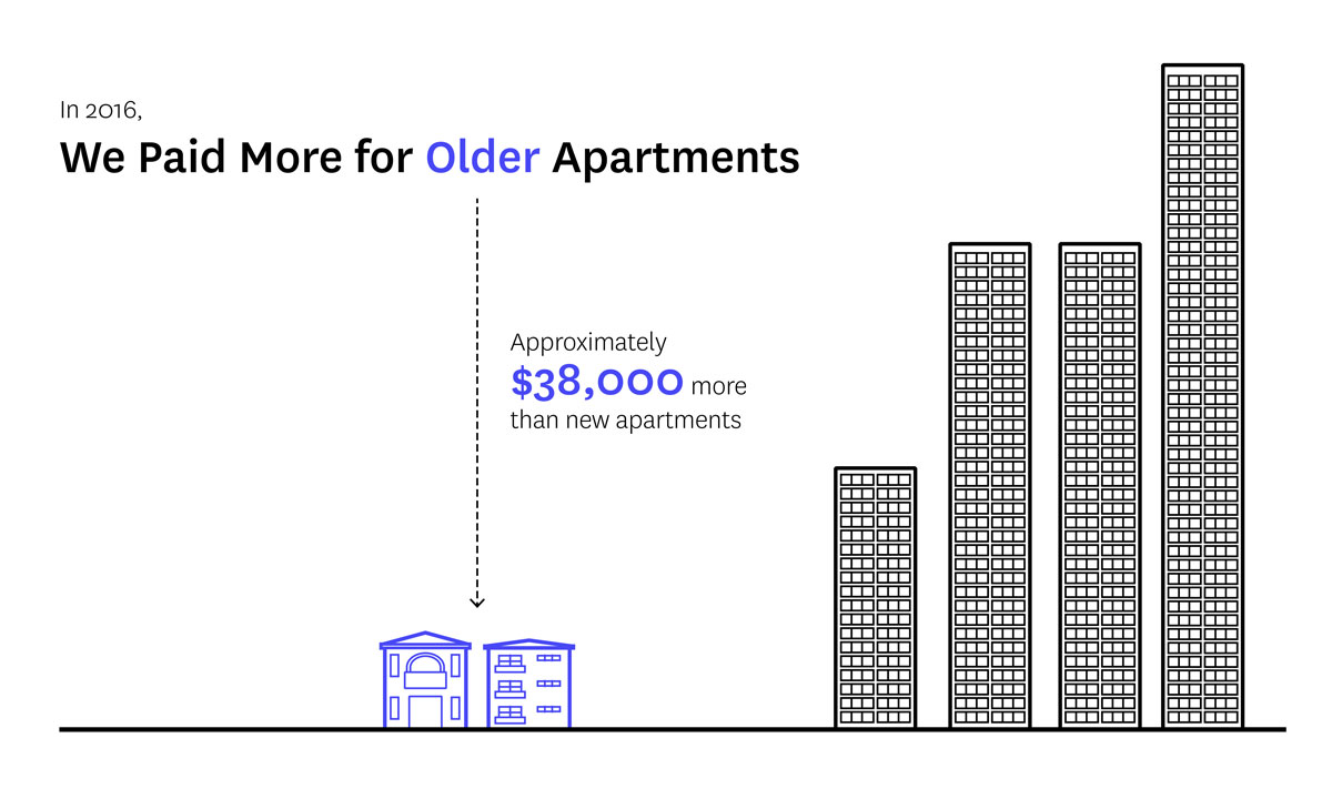 Illustration showing that buyers paid 38 thousand dollars more for low-rise, older apartments in 2016 compared to newer apartments