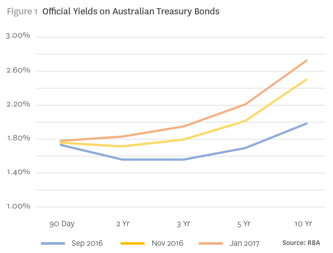 official yields on australian treasury bonds 2016