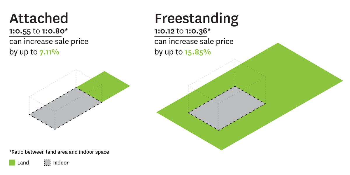 Diagram showing the range of ideal land to indoor area ratio in attached and freestanding terraces including an increase in sale price.