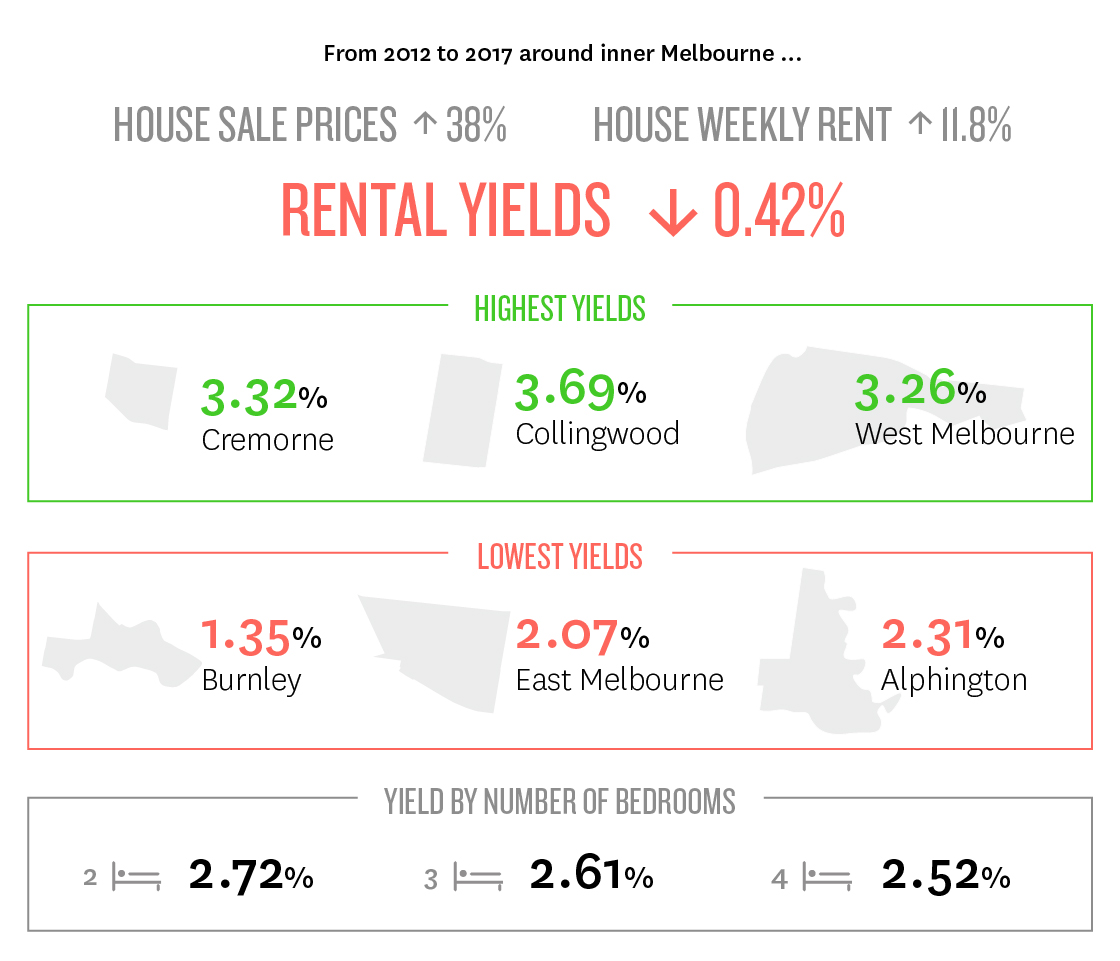 Infographic showing highest and lowest rental yields in inner Melbourne, Australia in 2017